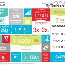 Royal LePage… By The Numbers 2016
